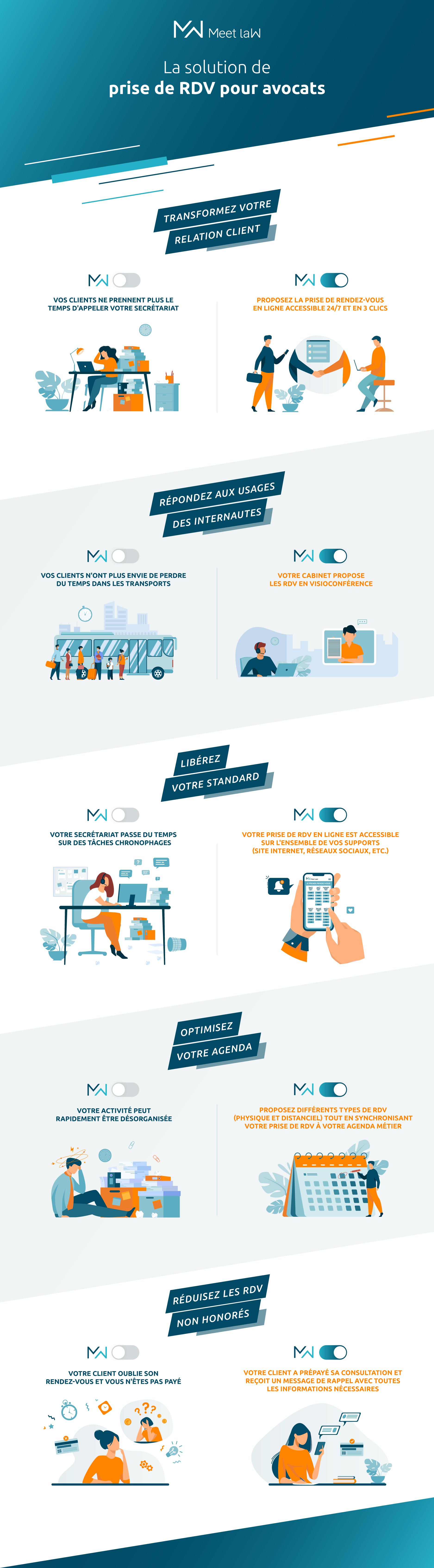 Comment la prise de RDV en ligne va transformer votre relation client