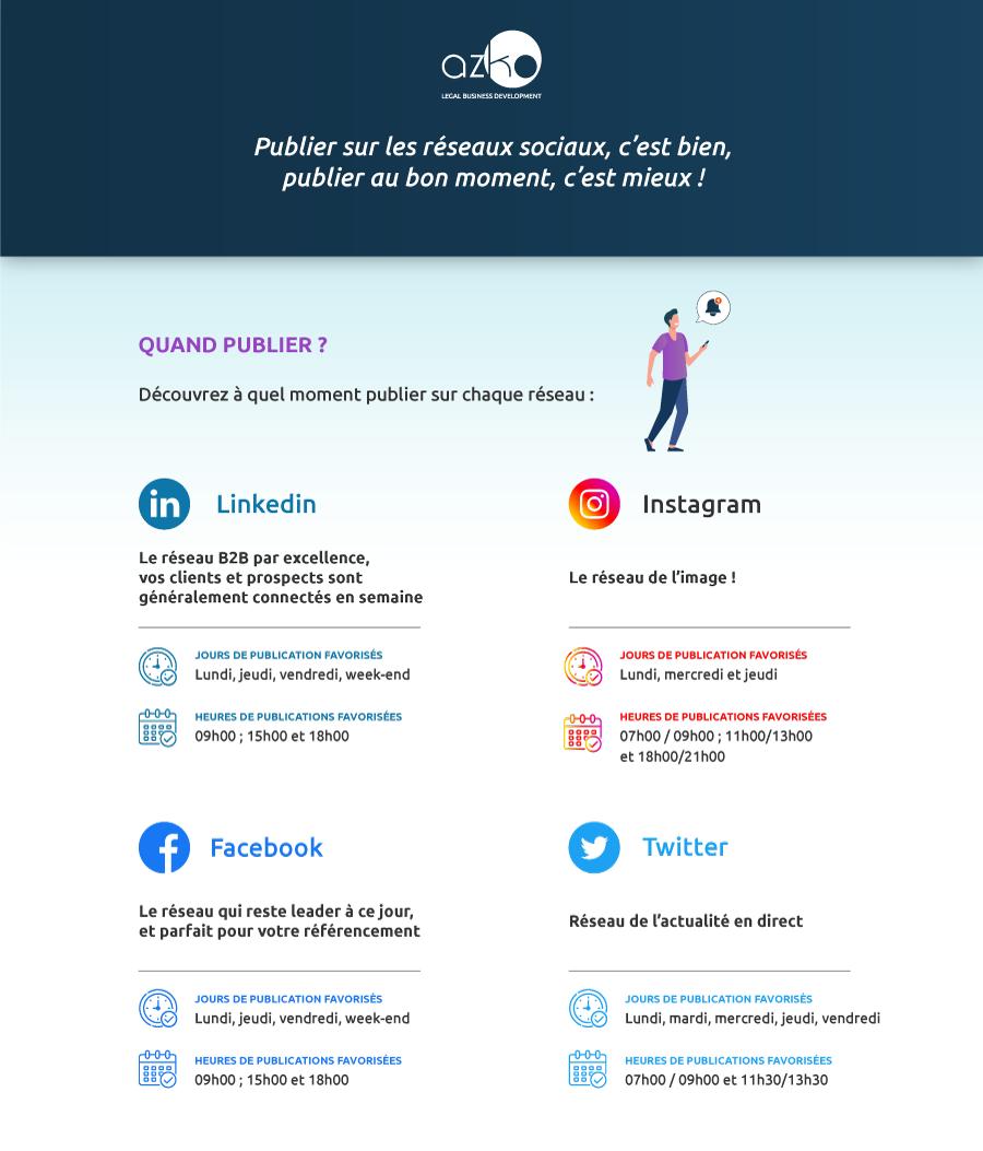 Infographie réseaux Sociaux : quand faut-il publier ?